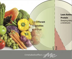 ME healthy plate